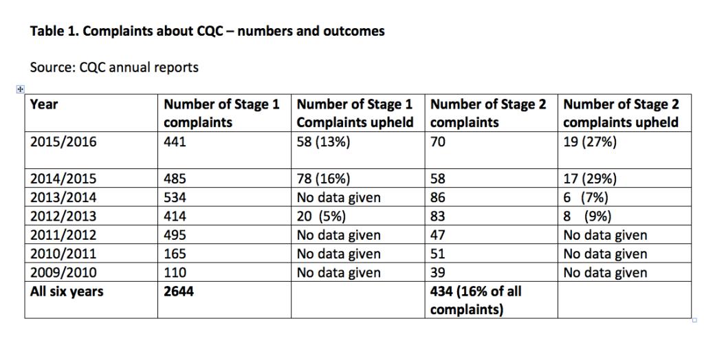 cqc-complaints-1