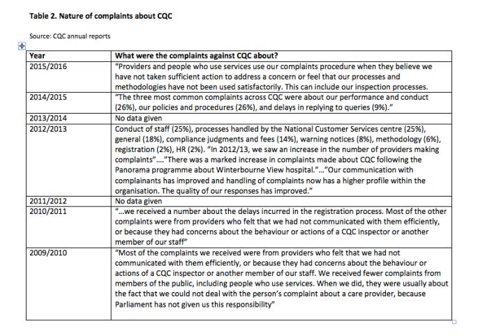 cqc-complaints-2