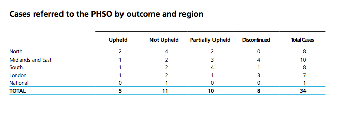 nhse-20152016-data-on-phso