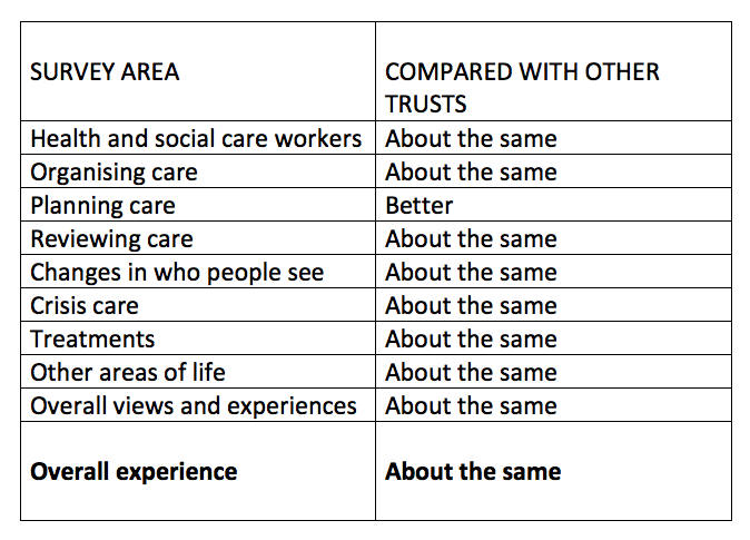 ntw-patient-survey-2015