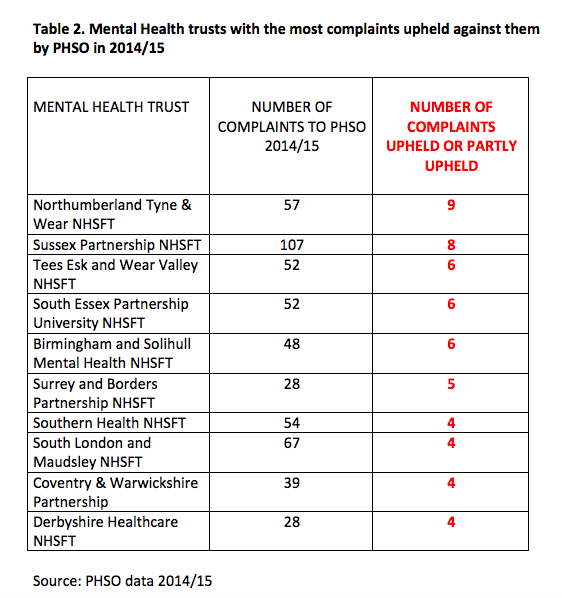 table-2-mh-trusts-with-highest-numbers-of-complaints-upheld-by-phso