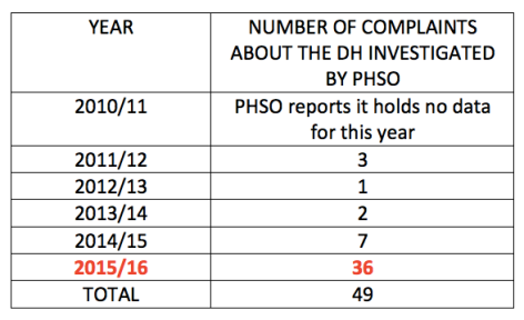 phso-dh-numbers