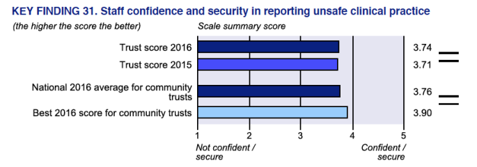 SSOTP 2016 staff survey result on confidence to speak up