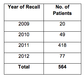 HEFT recall table
