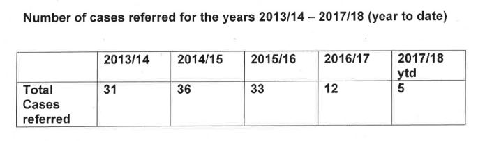 CCRC number of cases referred by year