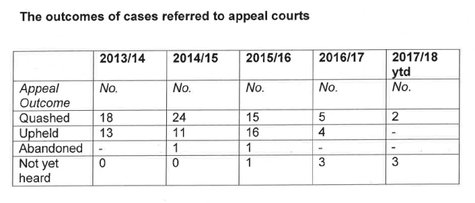 CCRC outcomes of referrals to appeals courts