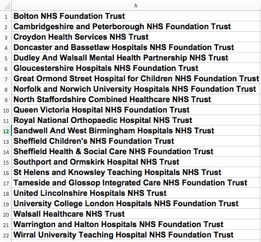 NHS Improvement Employer pool trusts that didn't respond to FOI.png