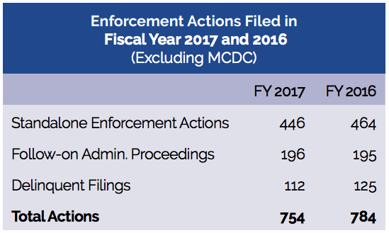 SEC enforcement action statistics 2016 and 2017