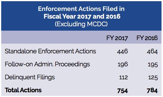 SEC enforcement action statistics 2016 and 2017