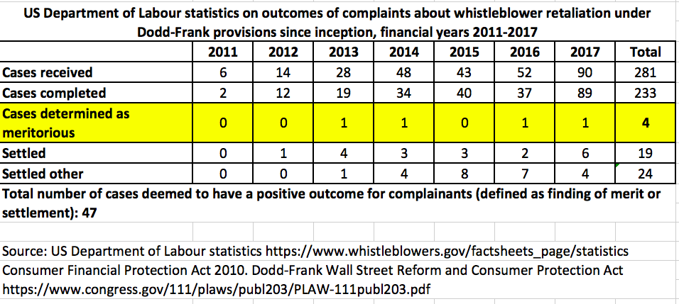 Department of Labour Dodd-Frank whistleblower retaliation complaint stats