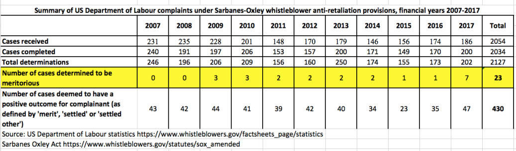 Department of Labour Sarbanes-Oxley whistleblower retaliation complaints statistics