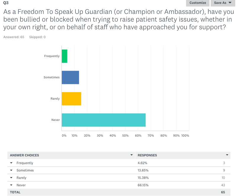 Freedom To Speak Up Guardian survey Blocked or bullied