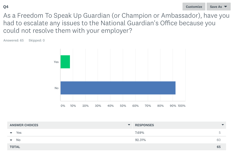Freedom To Speak Up Guardian Survey escalated to National Guardian