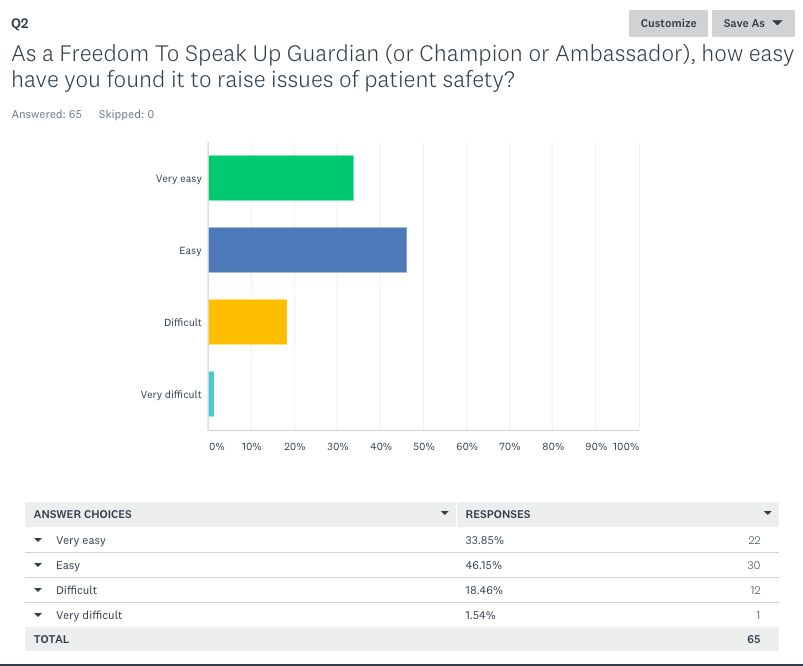 Freedom To Speak Up Guardians survey Easy to raise safety concerns