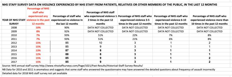 ANHS staff survey data violence