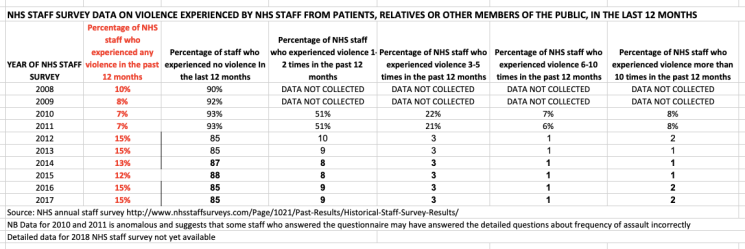 ANHS staff survey data violence