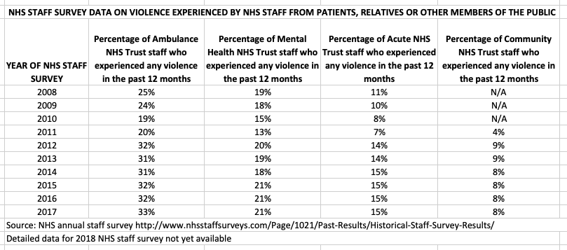 ANHS Staff survey MH and ambulance trusts
