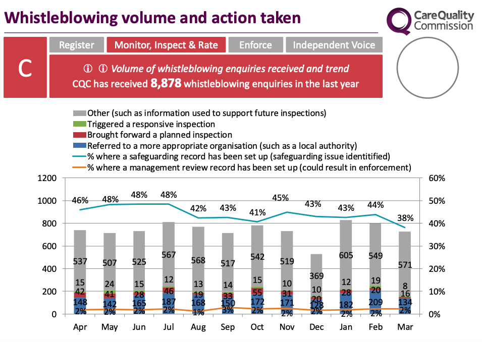 CQC whistleblowing bar chart board paper 15 May 2019