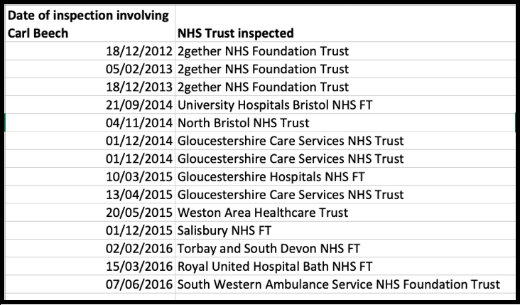 CQC NHS Trust inspections involving Carl Beech